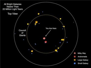 """This is a diagram showing the brightest galaxies within 20 million light years of the Milky Way, as seen from above. The largest galaxies, here shown in yellow at different points around the dotted line, make up the """"Council of Giants."""" Credit: Marshall McCall / York University"""