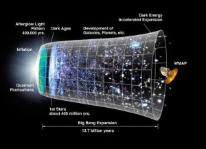 """Time Line of the Universe -- The expansion of the universe over most of its history has been relatively gradual. The notion that a rapid period """"inflation"""" preceded the Big Bang expansion was first put forth 25 years ago. The new WMAP observations favor specific inflation scenarios over other long held ideas. Click image to enlarge. Credit: NASA"""